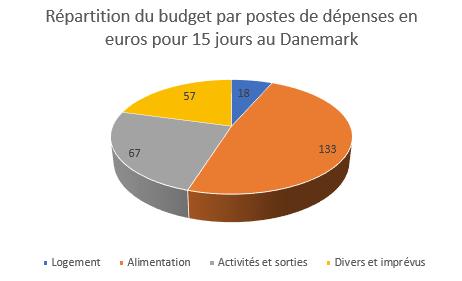 budget voyage à vélo Danemark