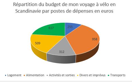 budget voyage à vélo Scandinavie